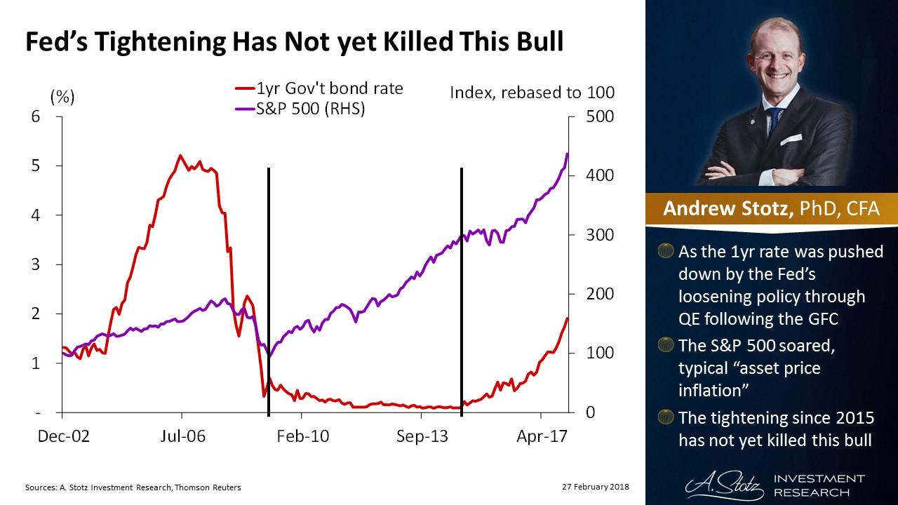 #Fed's tightening has not yet killed this bull | #ChartOfTheDay