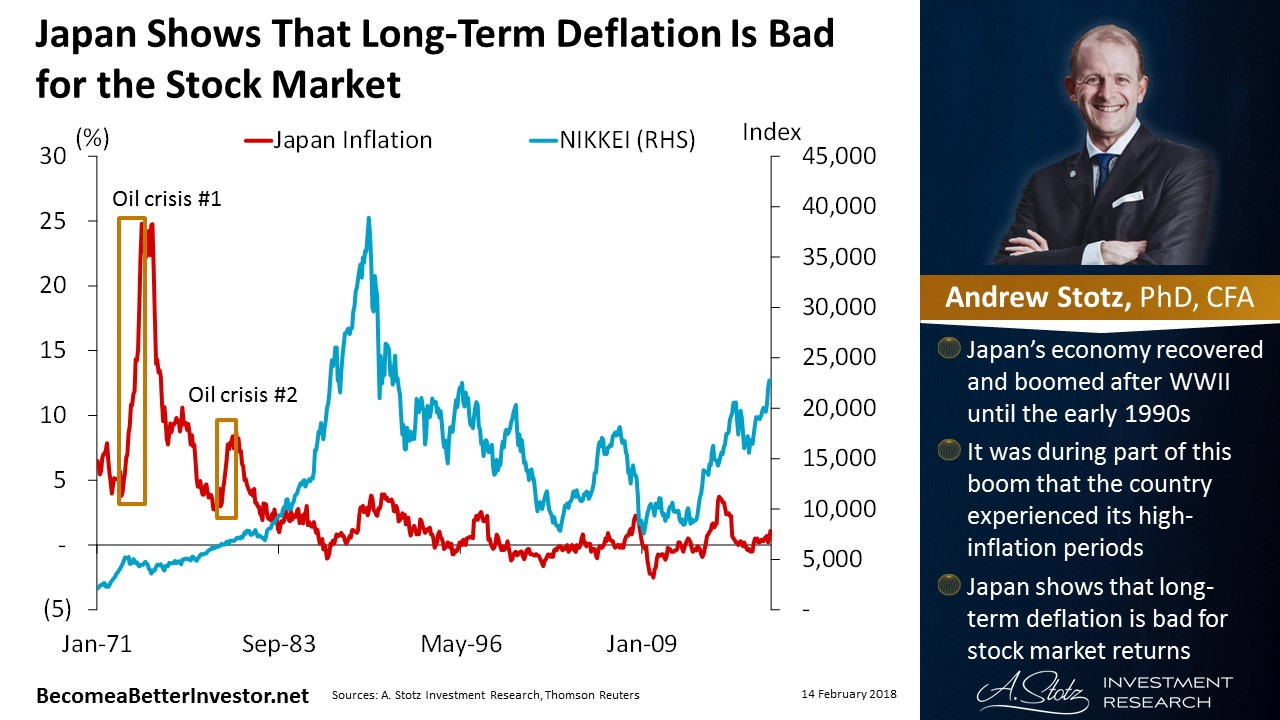 #Japan shows that long-term #deflation is bad for the #StockMarket | #ChartOfTheDay