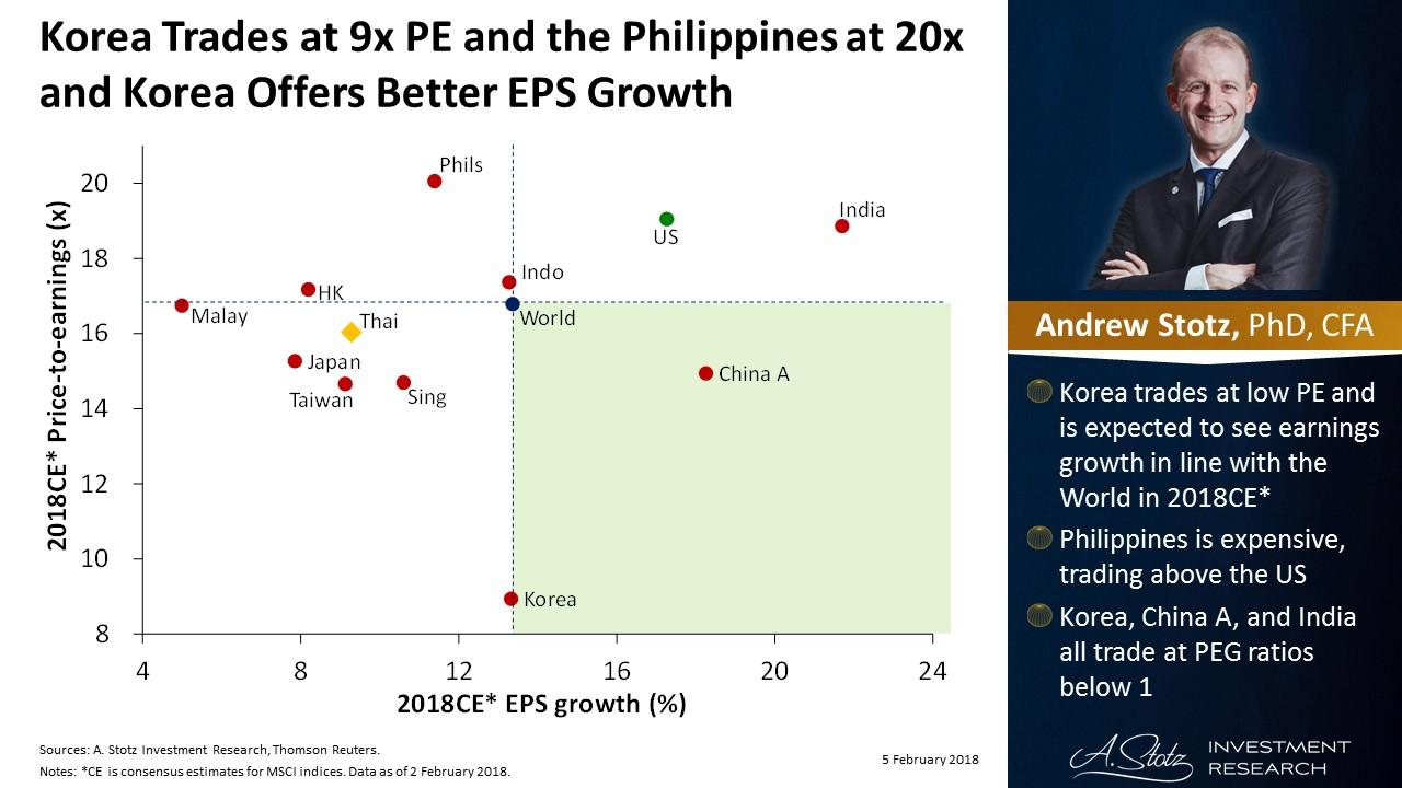 Korea trades at 9x PE and the #Philippines at 20x and #Korea offers better EPS growth | #ChartOfTheDay
