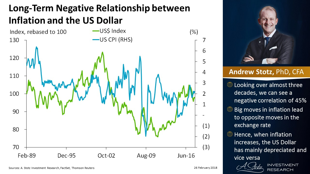Long-term negative relationship between inflation and the #USDollar | #ChartOfTheDay #Markets