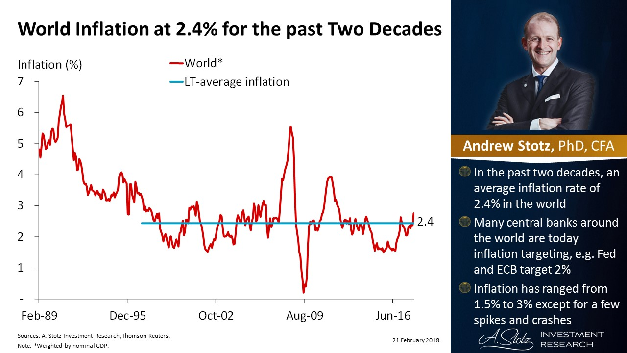 World #inflation at 2.4% for the past two decades | #ChartOfTheDay