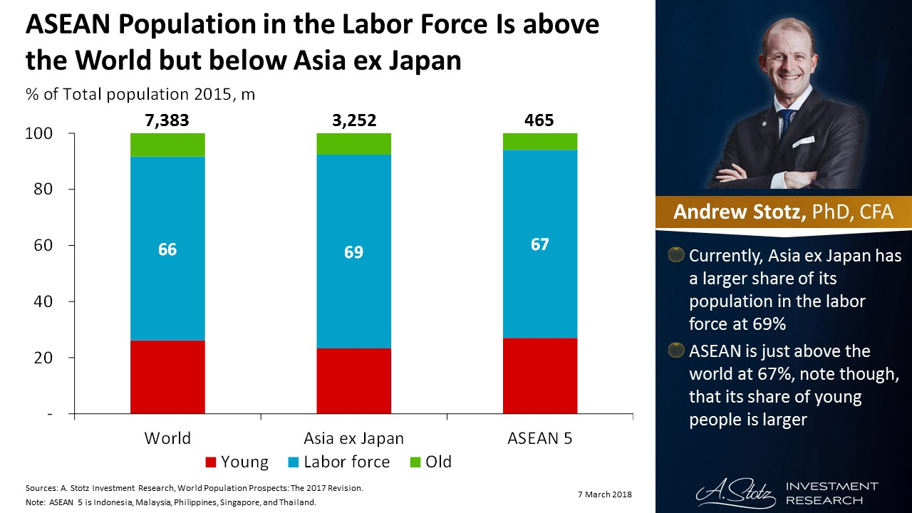#ASEAN population in the labor force is above the World but below Asia ex Japan | #ChartOfTheDay