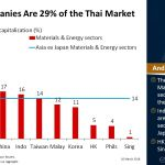 Cyclical companies are 29% of the #Thai #market | #ChartOfTheDay