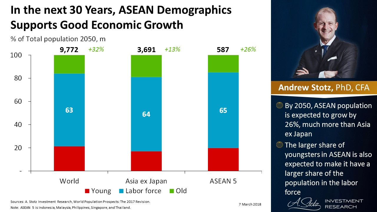 In the next 30 Years, #ASEAN #demographics supports good economic growth | #ChartOfTheDay