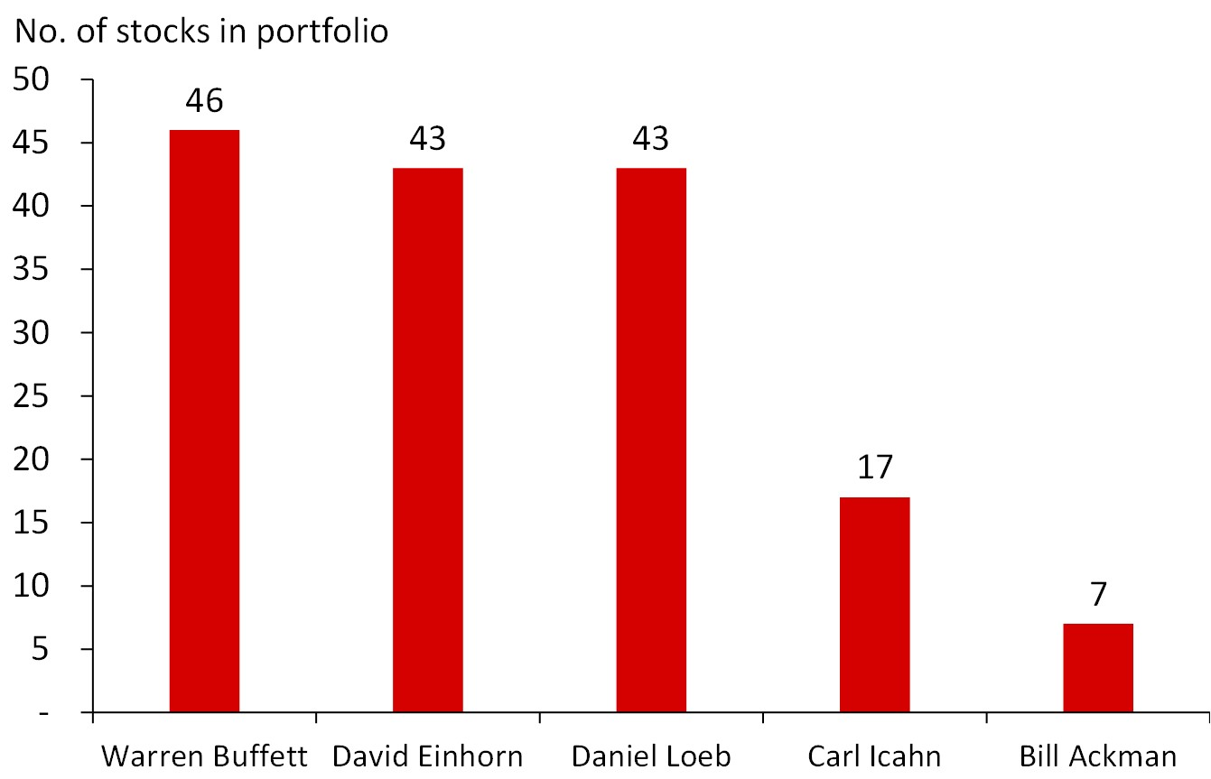 #WarrenBuffett Has the Largest Number of #Equity Holdings