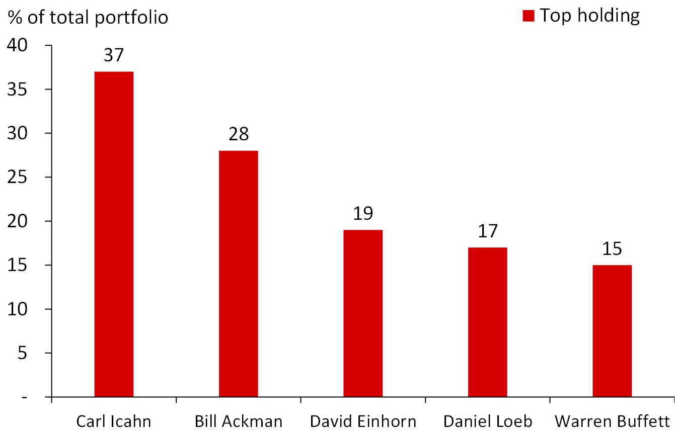 Icahn Is Heavily Concentrated in His #Icahn Enterprises LP