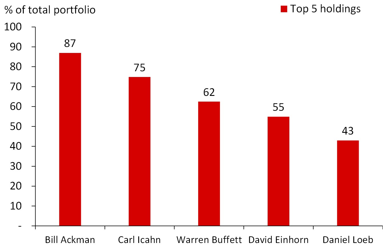 The Top 5 #Equity Holdings Almost Make Up 90% of #Ackman's Portfolio