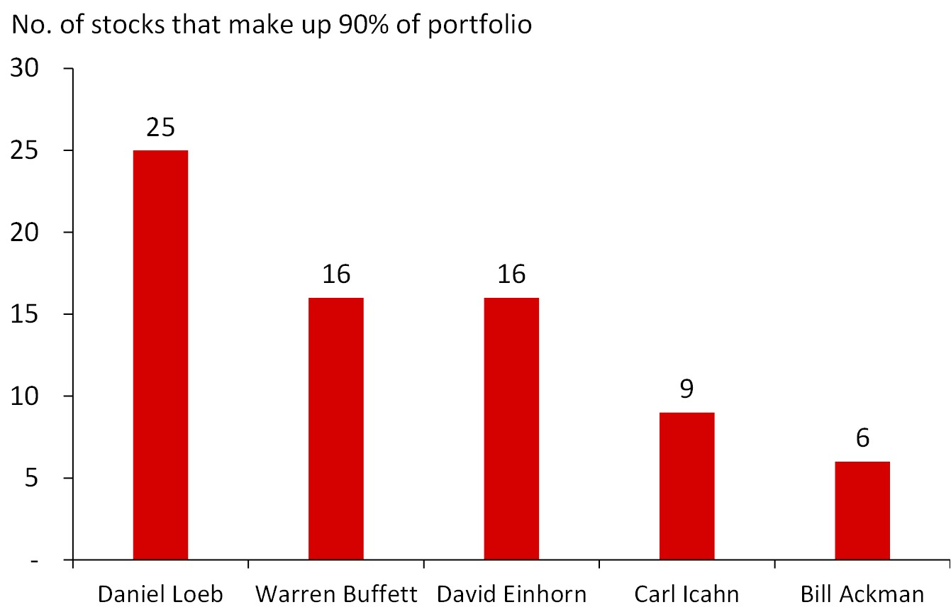 Fewer Than 10 #Stocks Make Up 90% of Icahn's and Ackman's Portfolios