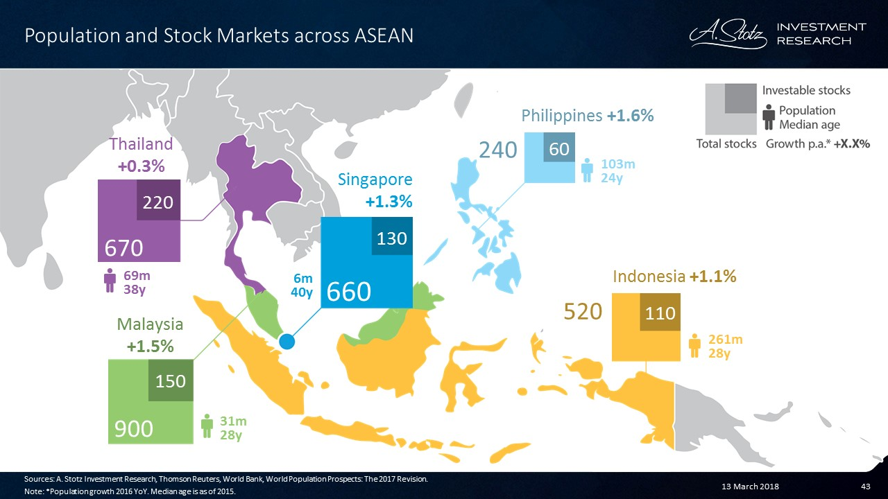 Population and stock #markets across #ASEAN | #ChartOfTheDay