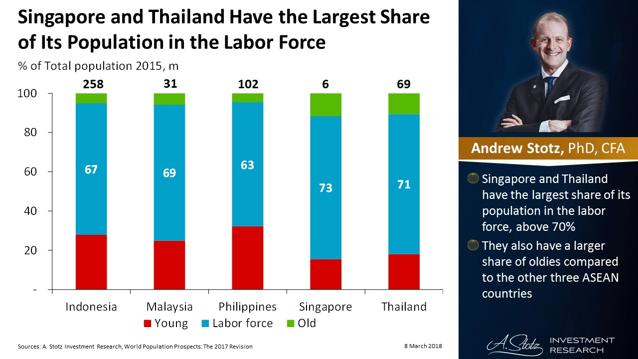 #Singapore and #Thailand have the largest share of population in the labor force | #ChartOfTheDay