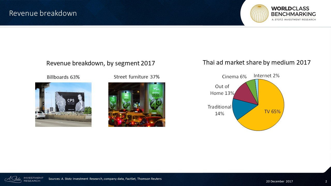 MACO provides outdoor advertising media services throughout #Thailand, and has a 35% #market share