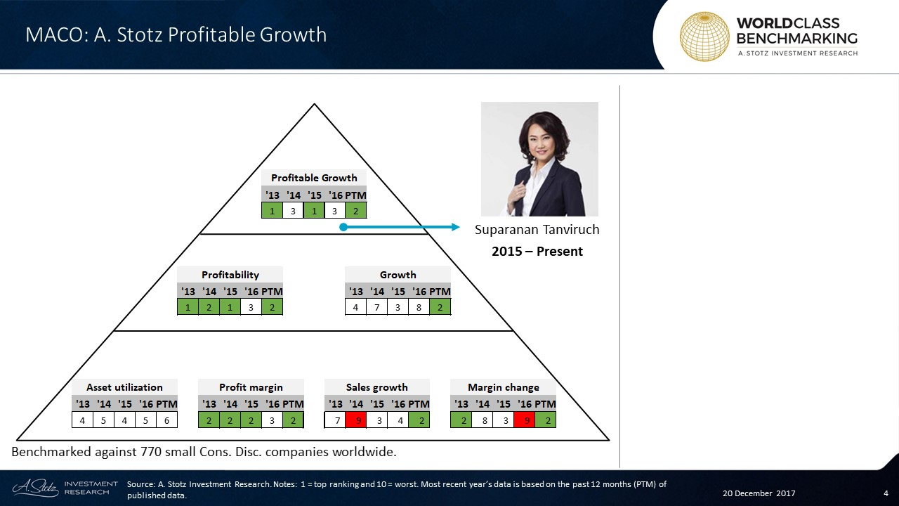 Profitable Growth has been stable in the top 3 at #MasterAd #Thailand