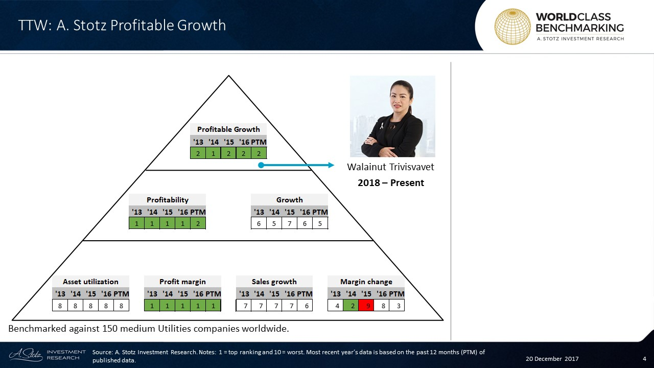 Profitable Growth has been consistently excellent since 2013 at #TTW #Thailand