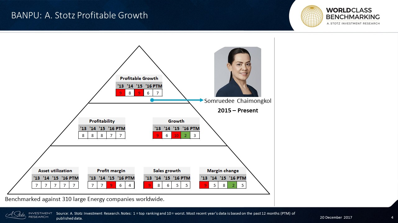 Profitable Growth has consistently ranked below average at #BANPU and hasn't shown any clear improvement