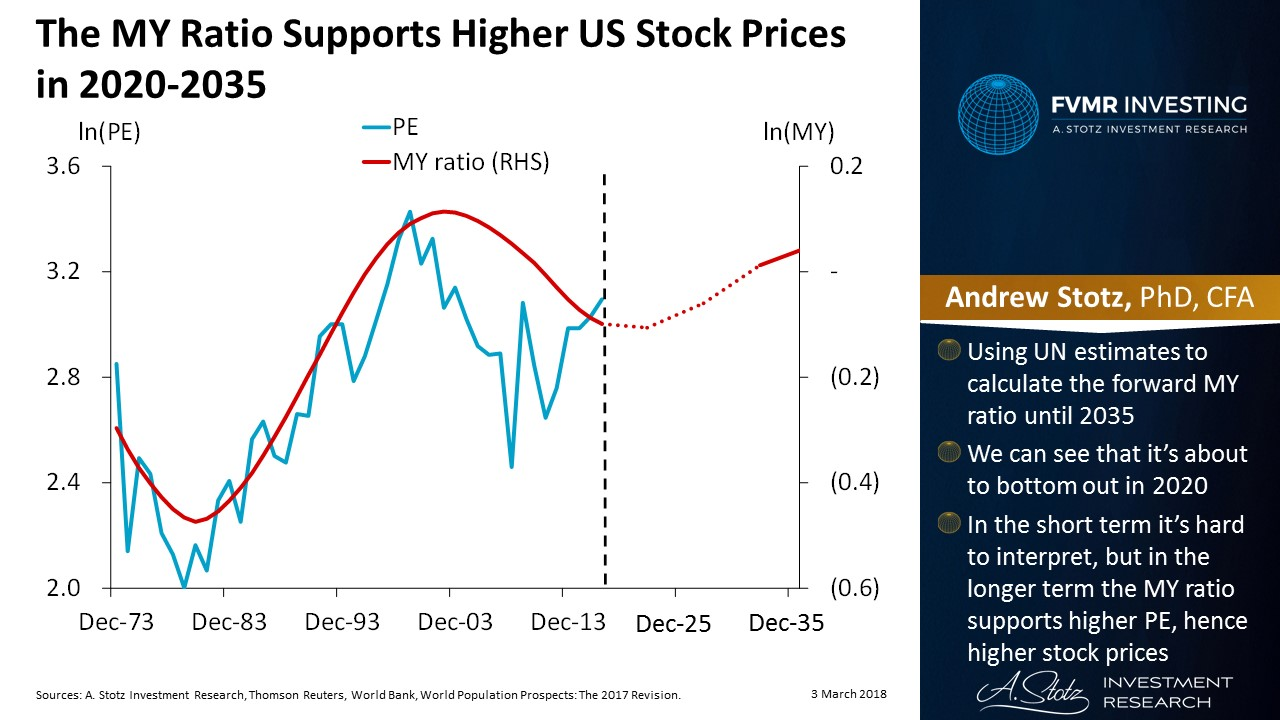The MY ratio supports higher US #stock prices in 2020-2035 #demographics