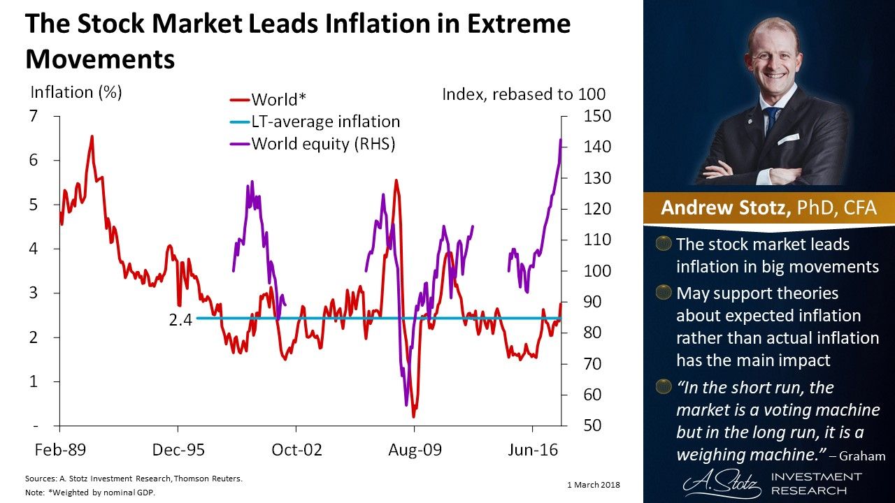 The #StockMarket leads #inflation in extreme movements | #ChartOfTheDay