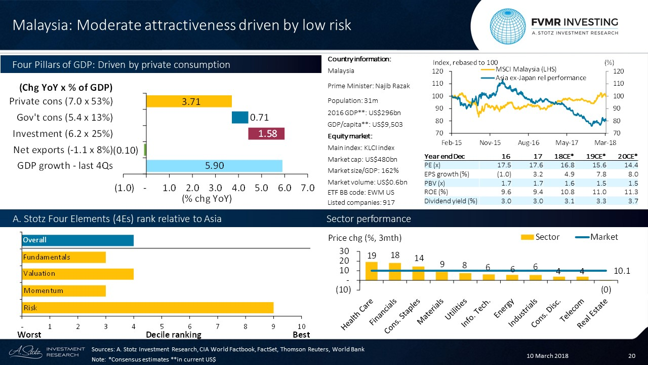 Moderate attractiveness driven by low #risk in #Malaysia