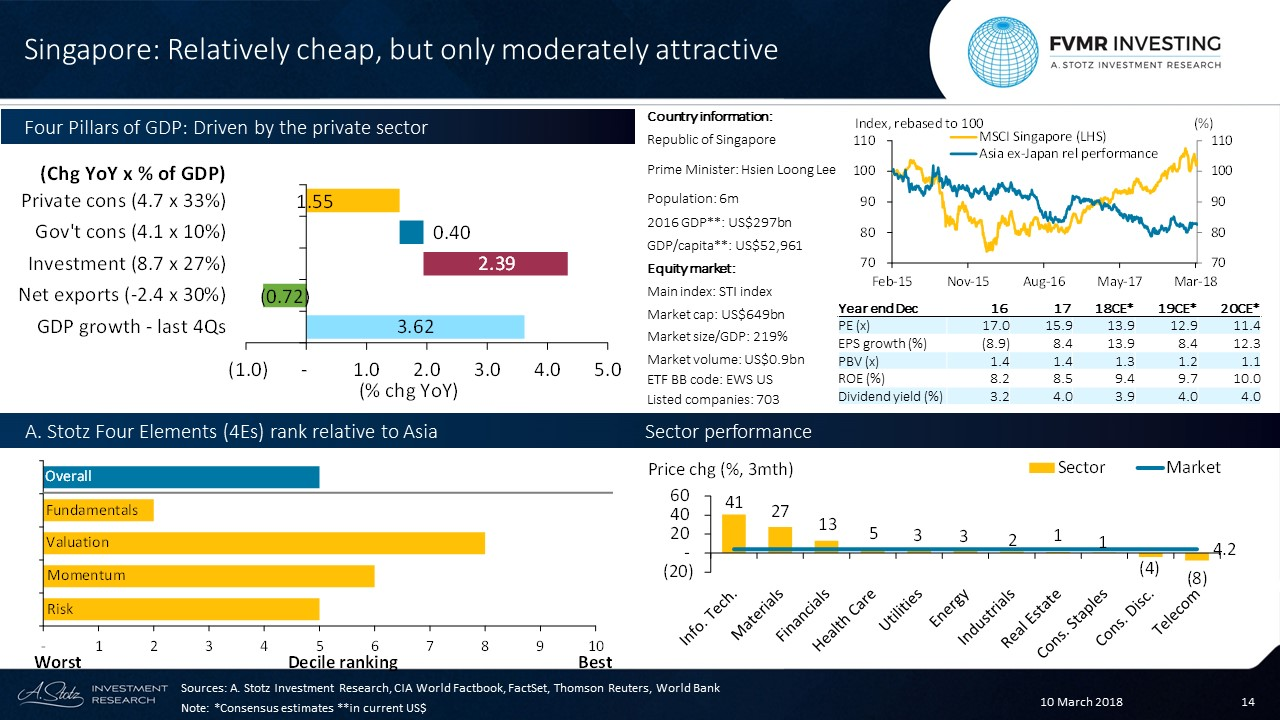 #Singapore is relatively cheap, but only moderately attractive