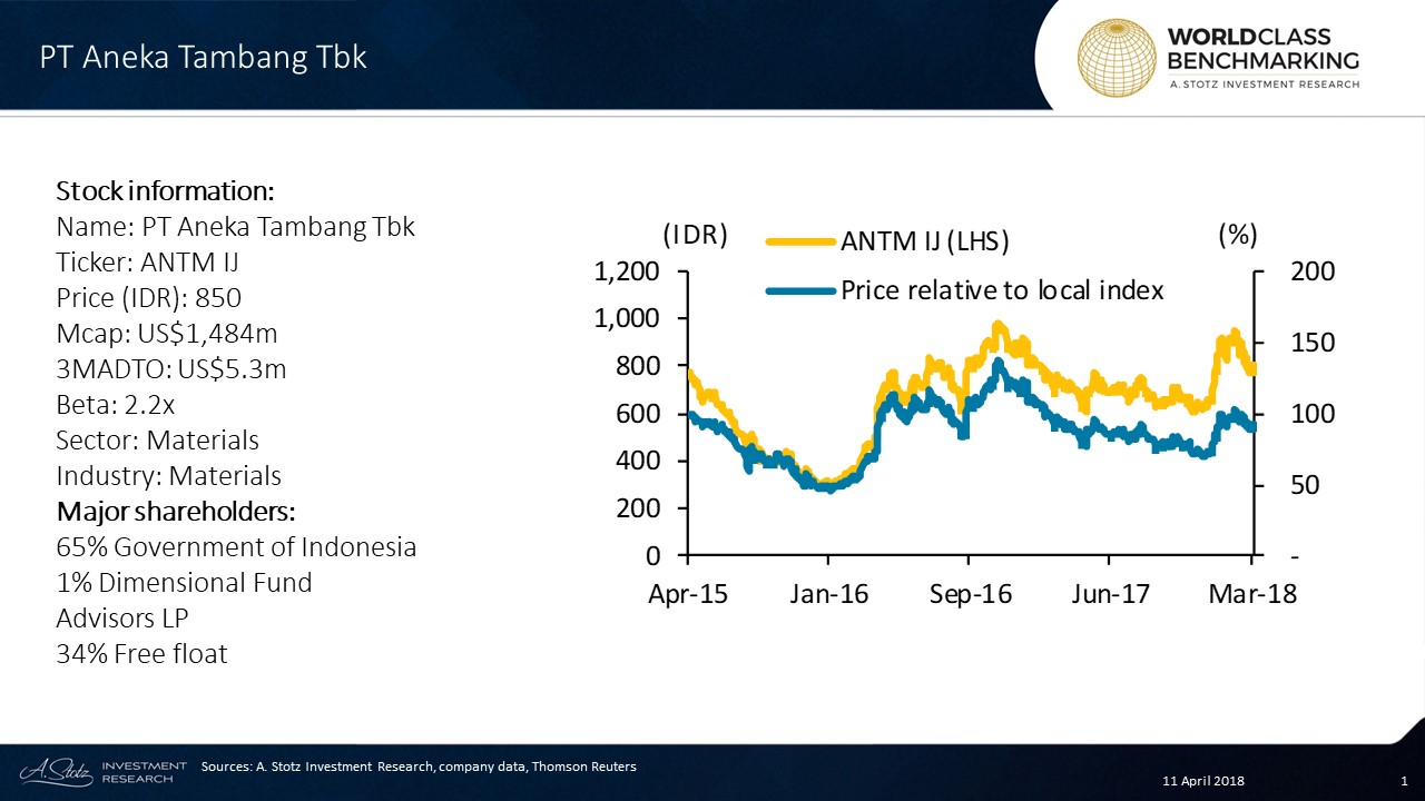 Aneka Tambang is a 65%-state-owned #Indonesian enterprise engaged primarily in mining, refining, and processing metals