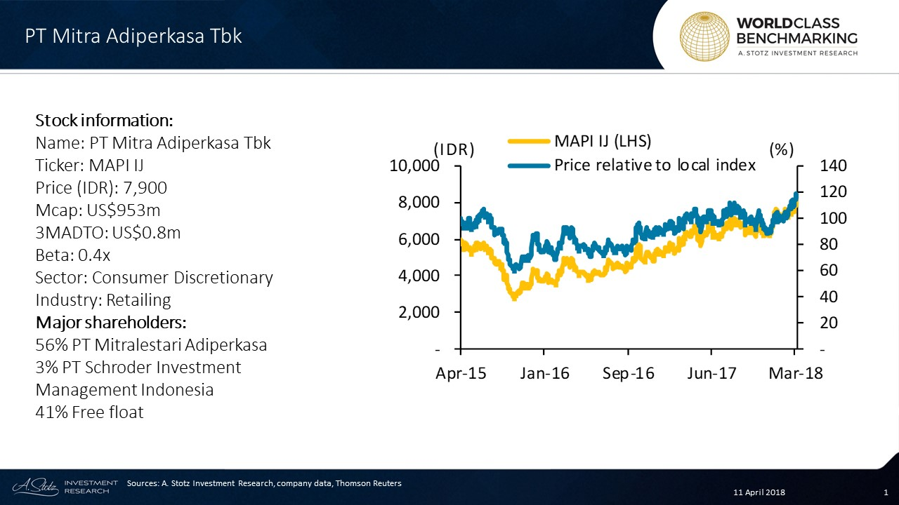 PT Mitra Adiperkasa Tbk operates over 2,200 retail in #Indonesia as well as in #Vietnam on a smaller scale