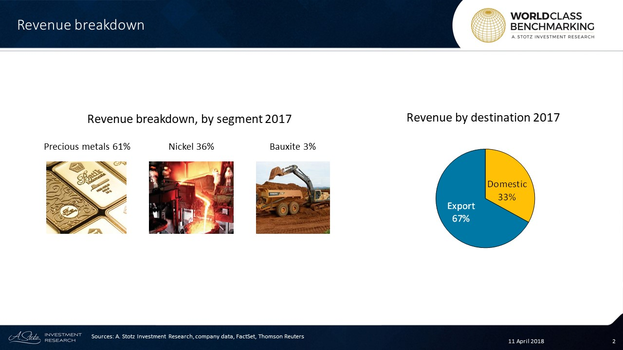 #Gold, #silver and precious metal refining accounts for 61% of revenue