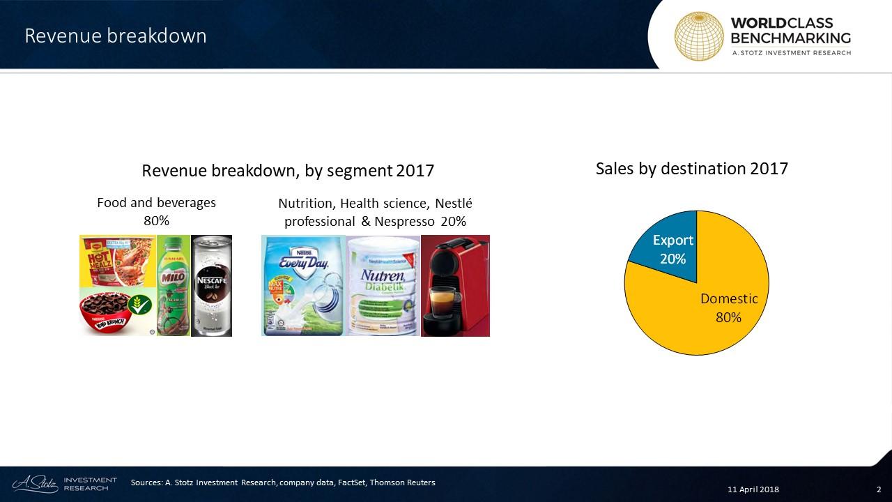 Nestlé's primary brands are #Milo, #Nescafé, #Maggi, #Drumstick, and #KitKat brands