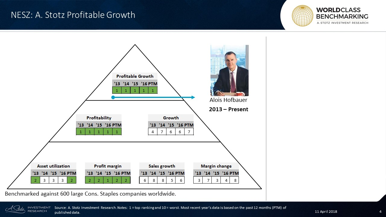 Profitable Growth has been excellent throughout the years at #Nestlé #Malaysia, consistently ranked at no. 1 since 2013