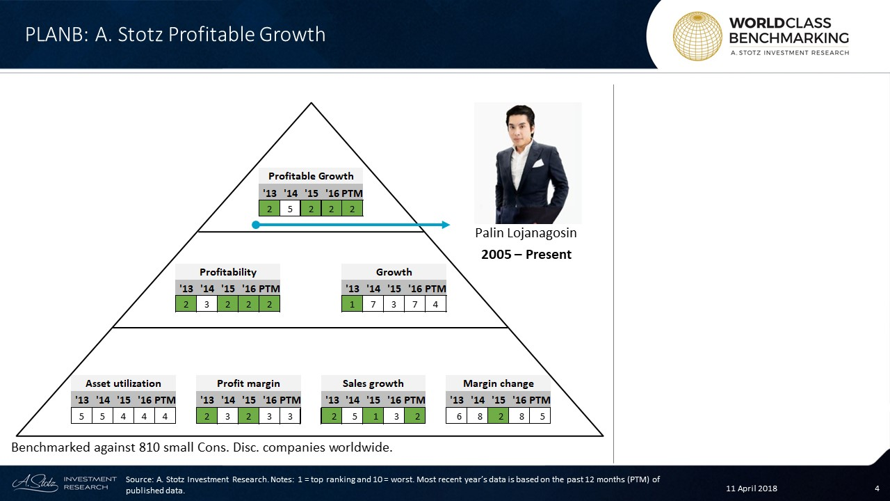 Profitable Growth has been mostly excellent at #PlanB, ranked no. 2 with an exception of a drop in 2014