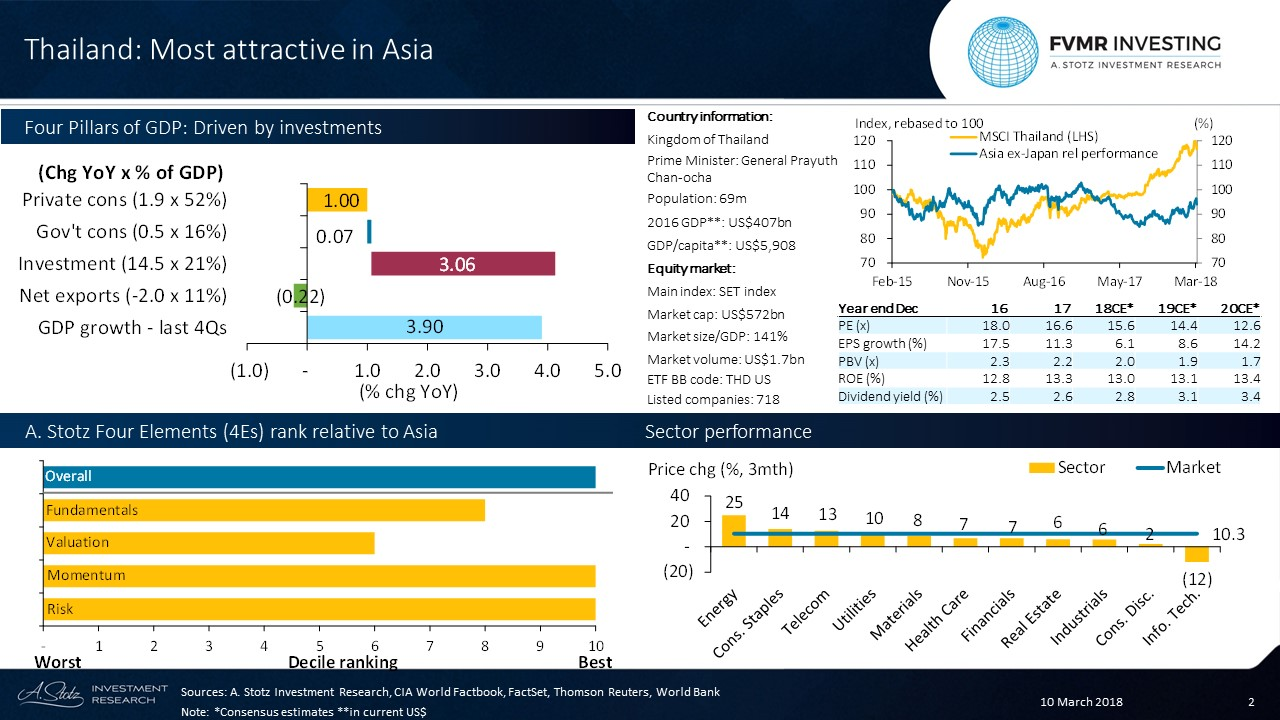 #Thailand appears most attractive in Asia considering Fundamentals, Valuation, Momentum, and Risk #FVMR