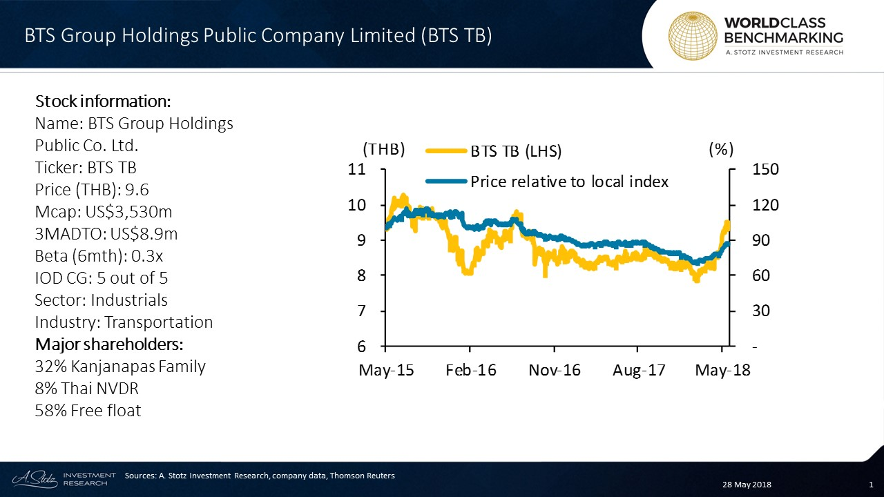 #BTS Group Holdings PCL has the government concession to operate #Bangkok's mass train and bus transit systems
