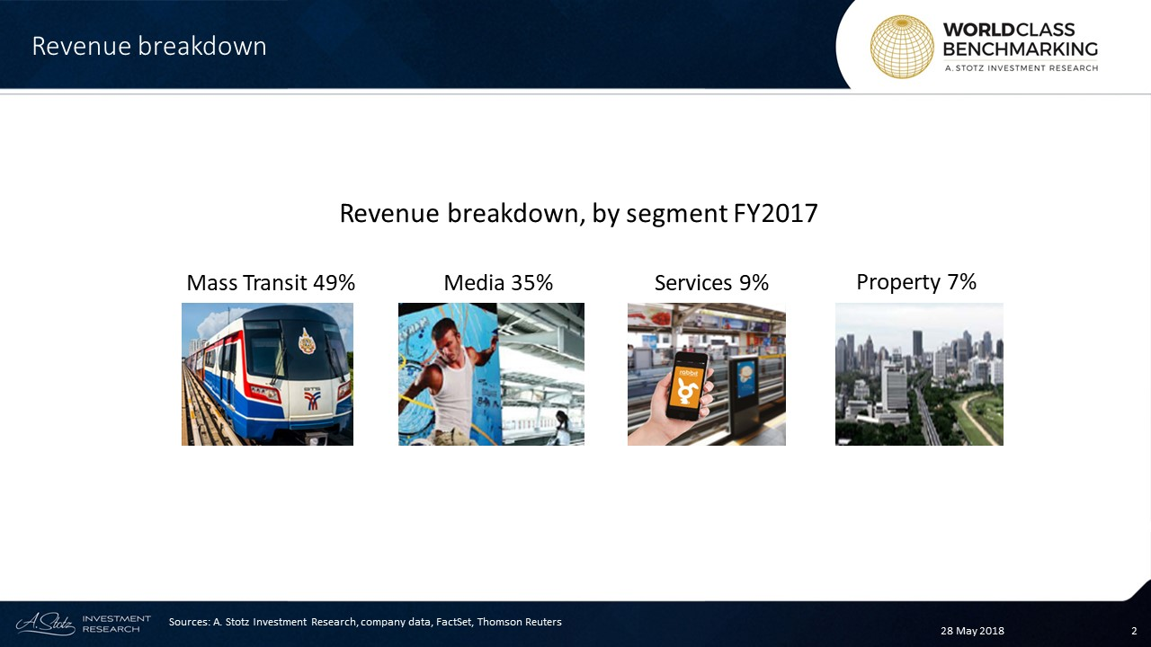 #BTS main business is mass transit in #Bangkok, accounting for just under half of its revenue