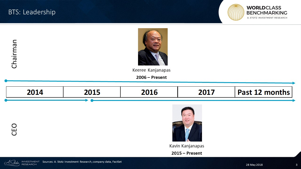 The Kanjanapas family are the founders, major shareholders, and leaders of #BTS Group in #Thailand