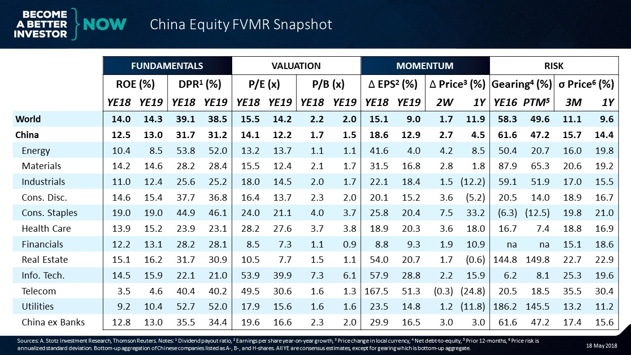 Continued challenging environment for Chinese Telecoms   #China #Equity #FVMR Snapshot