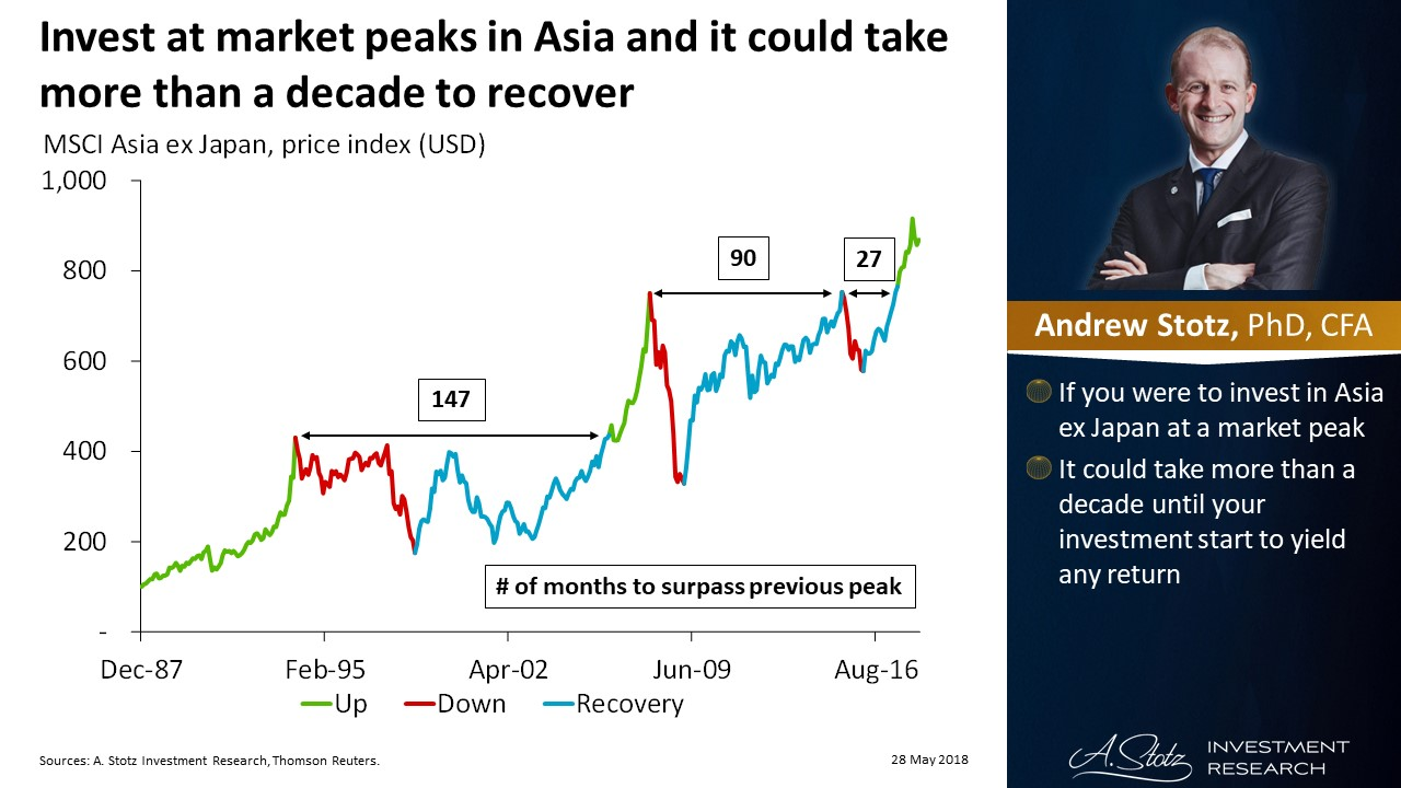 Invest at #market peaks in #Asia and it could take more than a decade to recover