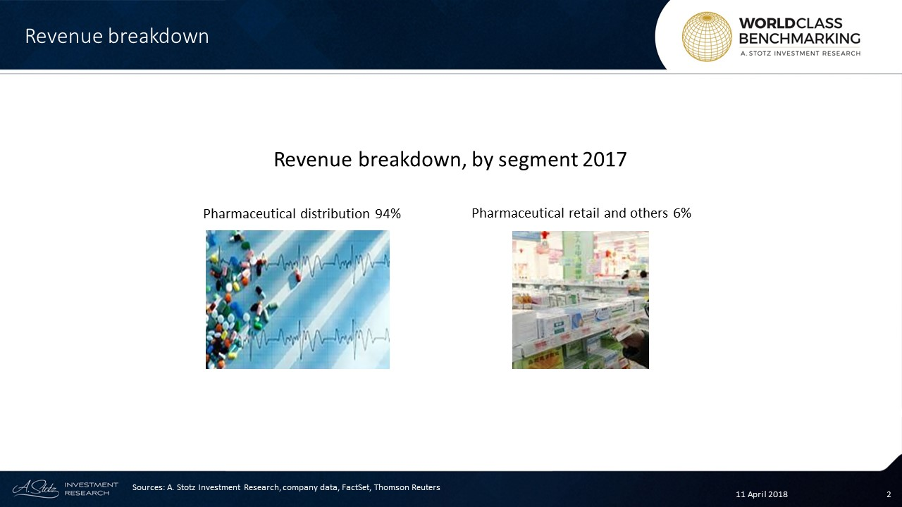 Sinopharm Is the Top Distributor of Pharma Products in China