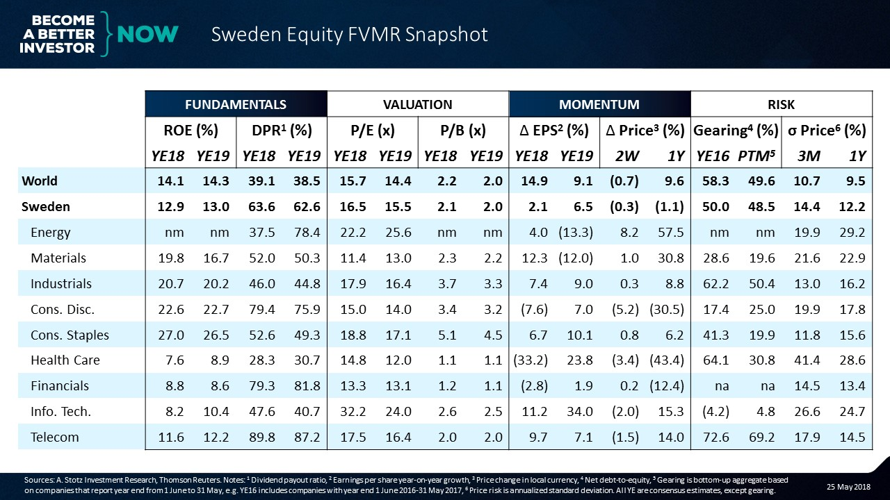 Sweden appears cheap but earnings growth is flattish | #Sweden #Equity #FVMR Snapshot