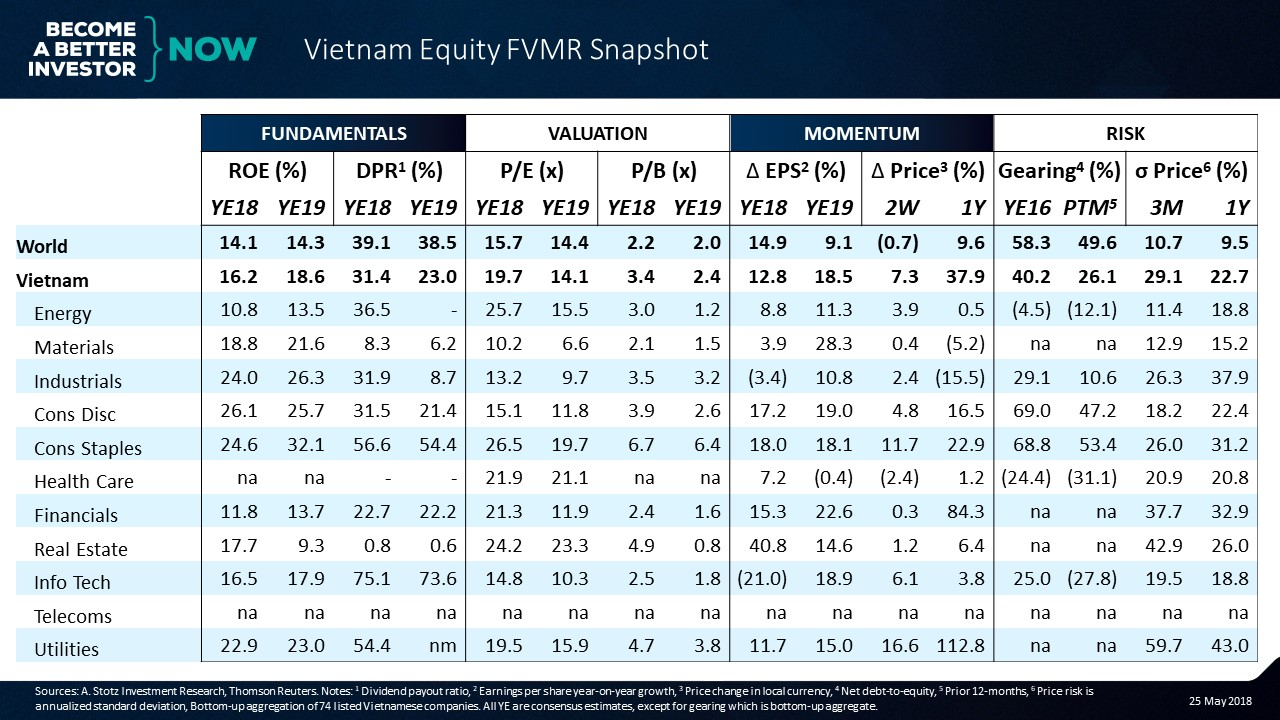High profitability and high volatility in the Vietnamese stock market | #Vietnam #Equity #FVMR Snapshot