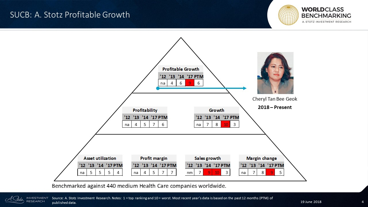 SUCB's Profitable Growth rank relative to440 medium-sized #HealthCare companies worldwide fell to no. 9 in 2017 but returned to no. 6 in the past 12 months