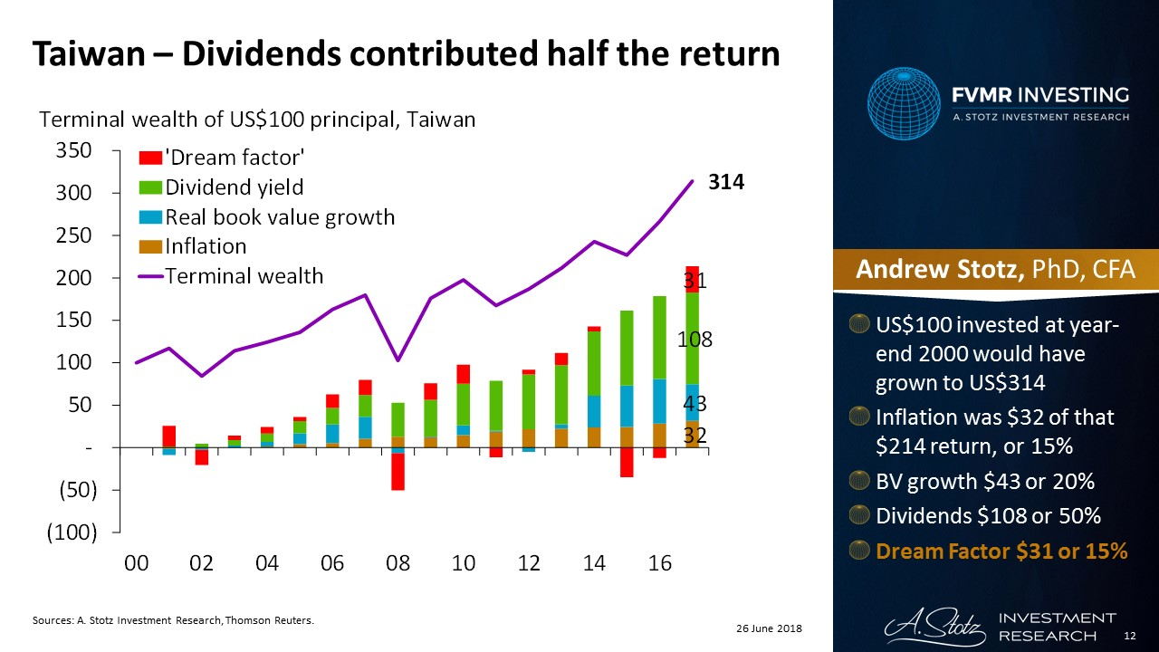 US$100 invested at year-end 2000 would have grown to US$314 in #Taiwan. #Dividends accounted for $108 or 50% of that gain.