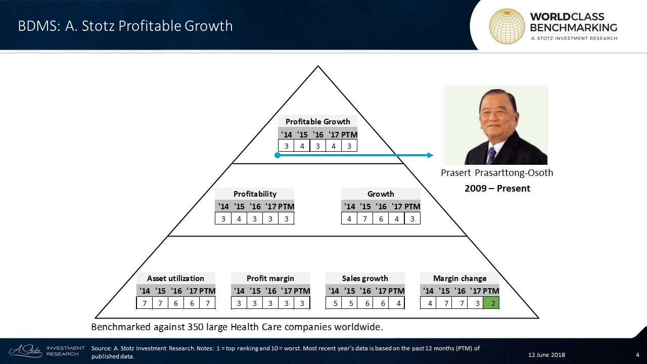 On Profitable Growth, #BDMS ranked among the top 105 of 350 large #HealthCare companies worldwide