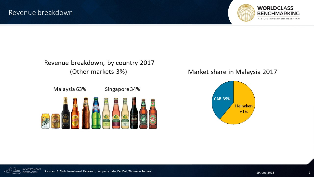 The company is 51%-owned by the #Carlsberg Group (CARLB DC) and started production in #Malaysia in 1972