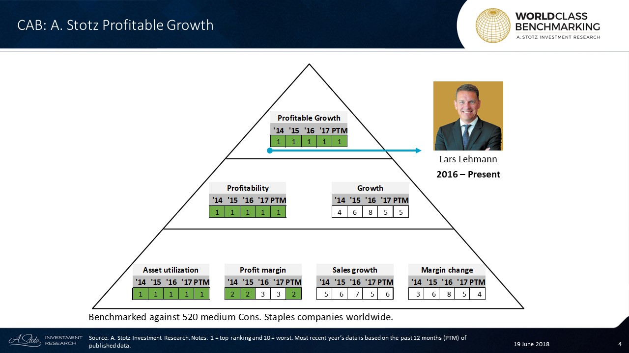 Carlsberg Brewery #Malaysia has shown an excellent Profitable Growth and ranked at no. 1 for the whole time period