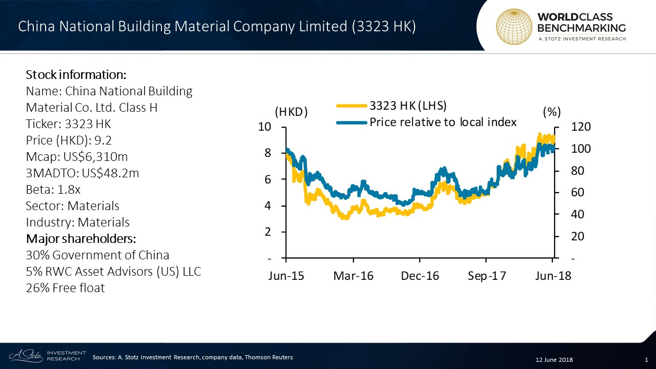China National Building Material Co., Ltd. is #China's largest cement and concrete producer, and also the largest glass fiber producer in #Asia
