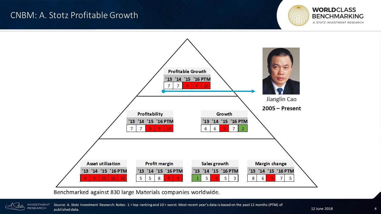 Profitable Growth has shown a declining trend for #China National Building Material