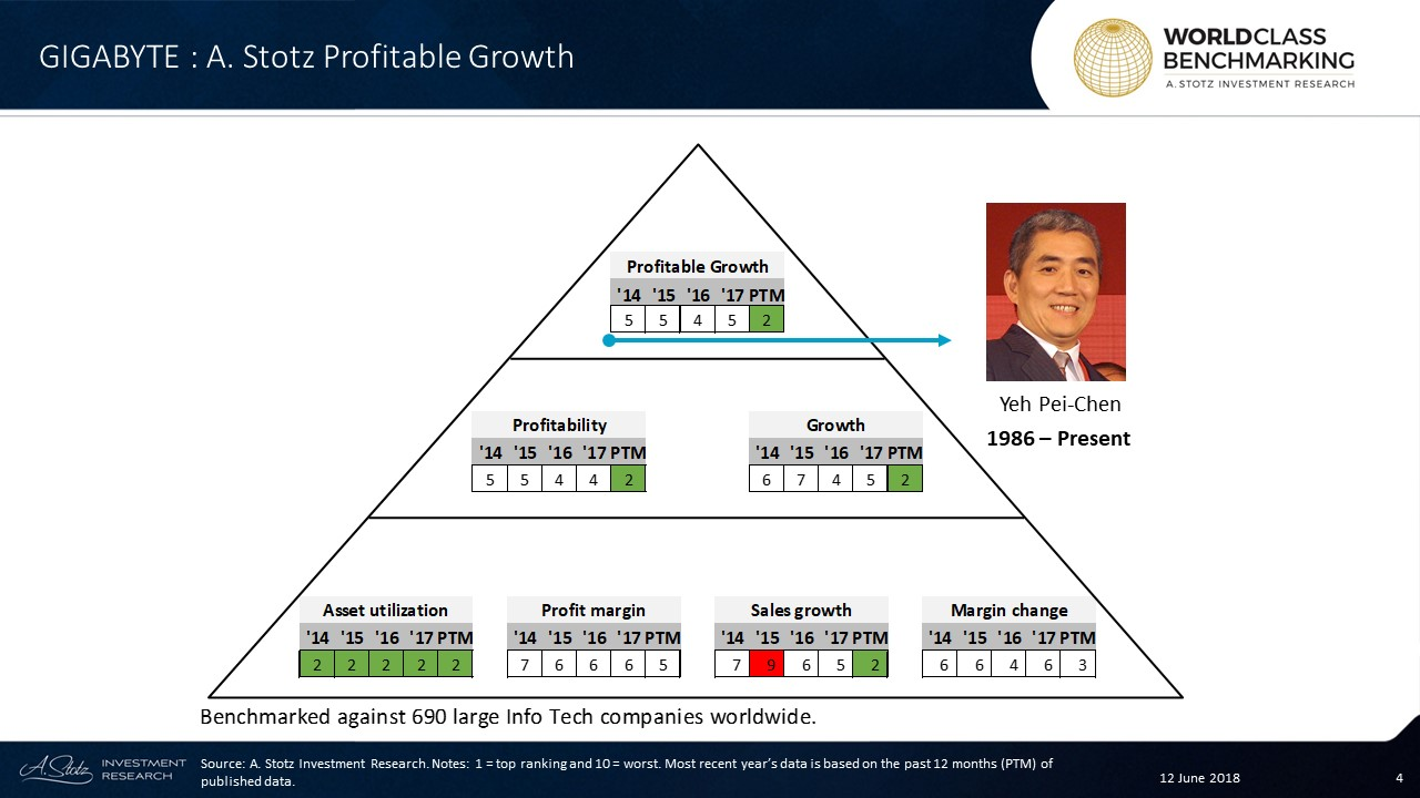 Profitable Growth at Gigabyte #Technology has improvednotably to no. 2 from no. 5 in the past 12 months