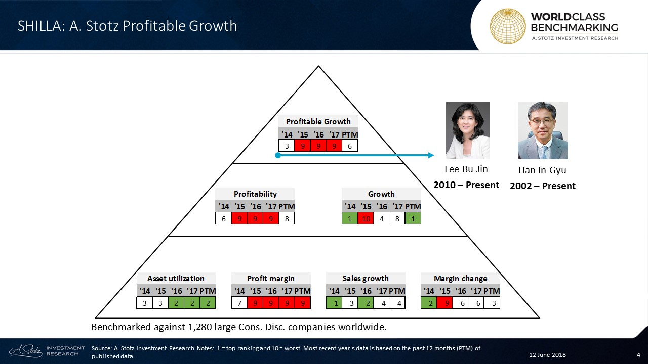 Hotel #Shilla's Profitable Growth improved to no. 6 from no. 9 among 1,280 large Consumer Discretionary companies worldwide