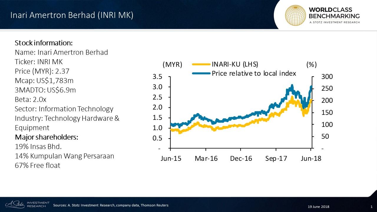 Inari Amertron Berhad is #Malaysia's biggest semiconductor company by revenue