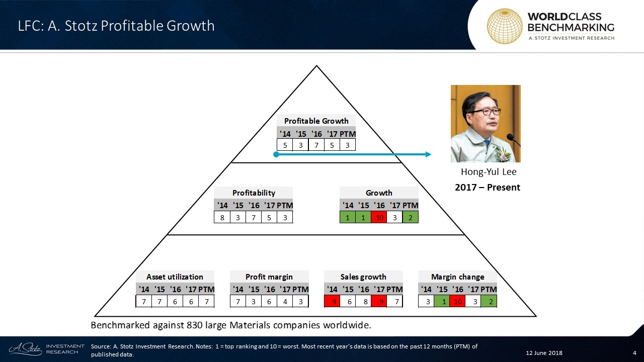 In the past 12 months, LOTTE Fine Chemical ranked among the top 249 out of 830 large #Materials companies worldwide.
