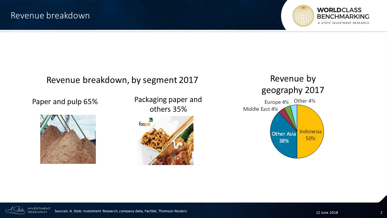 INKP's largest segment is pulp and paper, accounting for 65% of sales, followed by paper packaging, which generates 35% of revenue