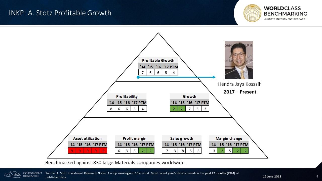 Profitable Growth has shown a good trend atPT Indah Kiat Pulp & Paper Tbk since 2014